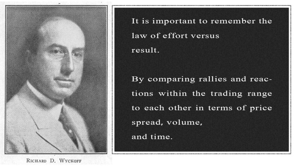 Richard-D-Wyckoff basics of method guide