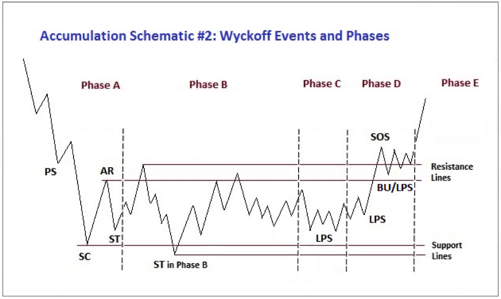 wyckoff accumulation phases