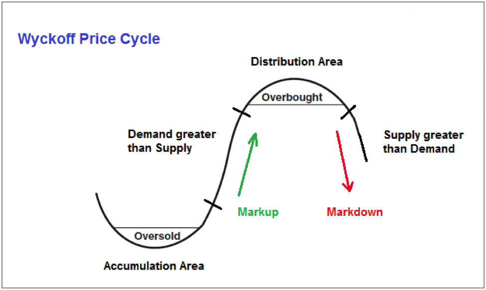 wyckoff method accumulation and distribution