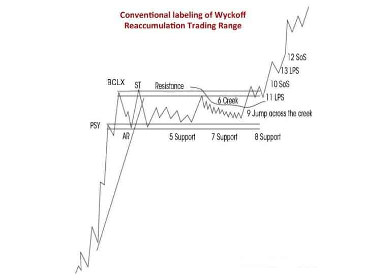 wyckoff reccumulation