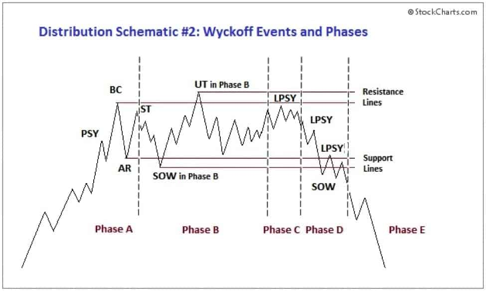Wyckoff Distribution Phases and Events. Explained