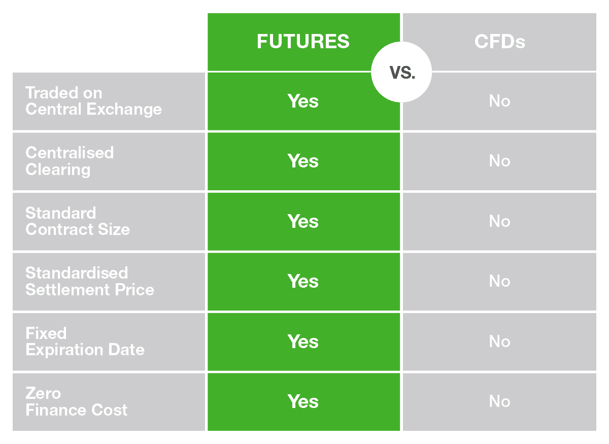 benefits of trading futures over cfds and forex