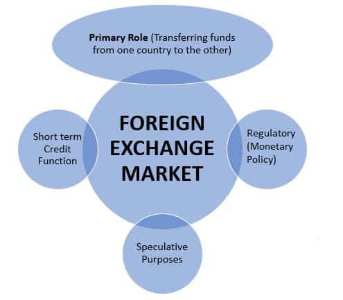 forex functions. is forex a scam