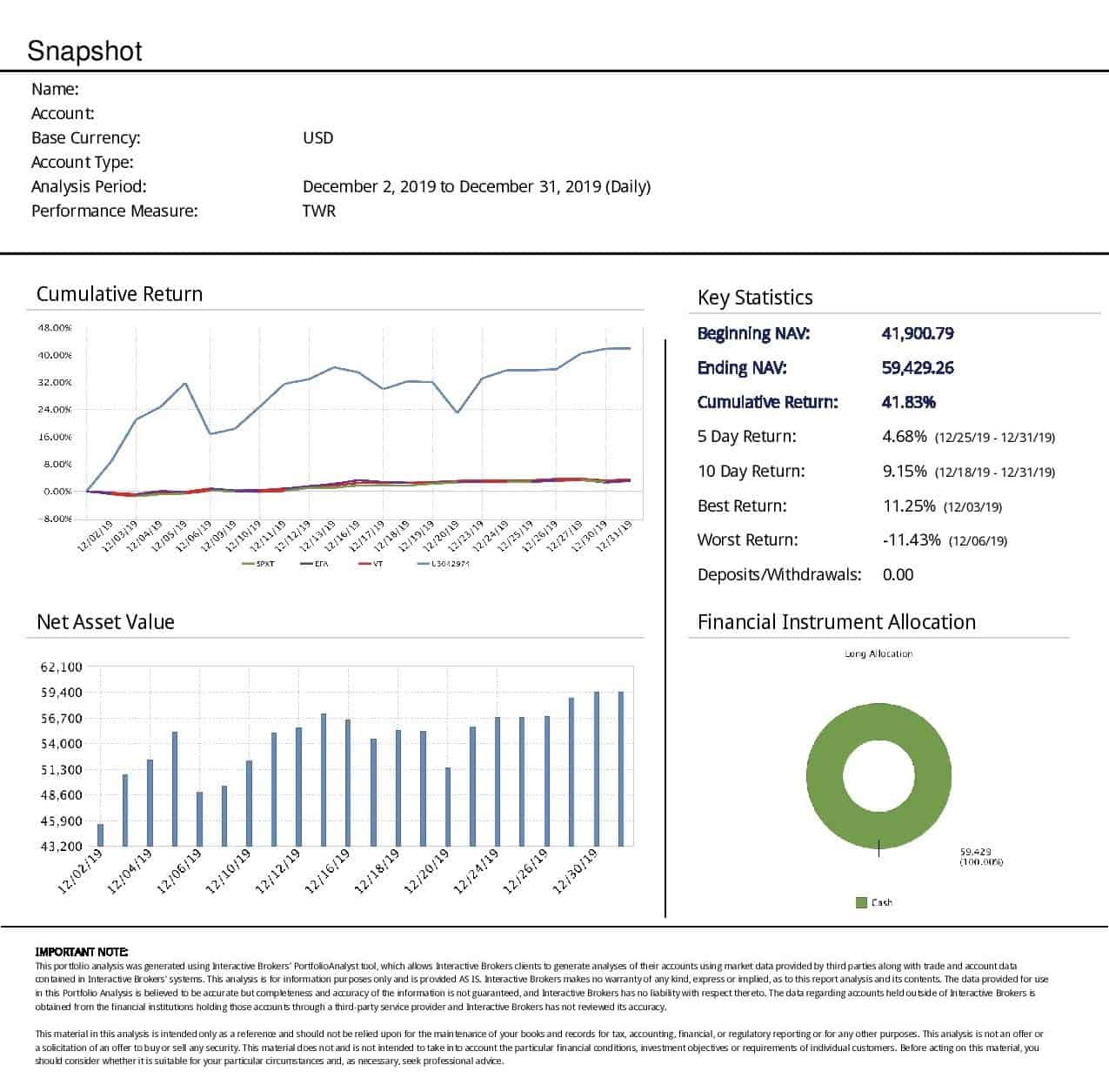 Sample of managed accounts returns in December 2019