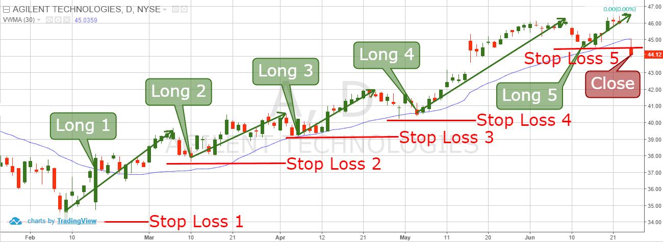 pyramiding trading strategy