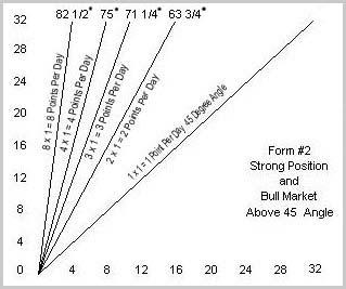 gann theory basics