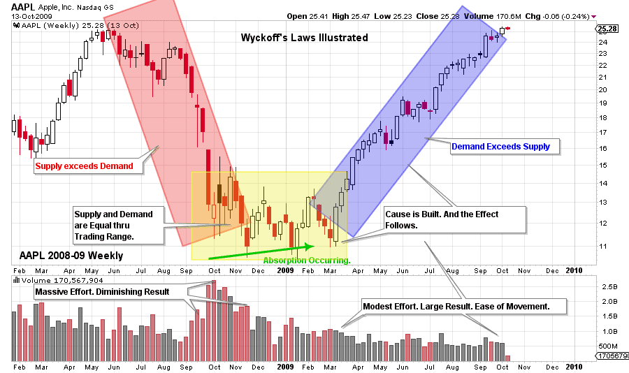 SUPPLY AND DEMAND ANALYSIS. VOLUME AND PRICE AS BASIS OF WYCKOFF METHOD