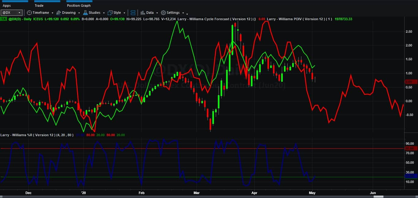 Sugar, SP500, AUD and DXY analysis