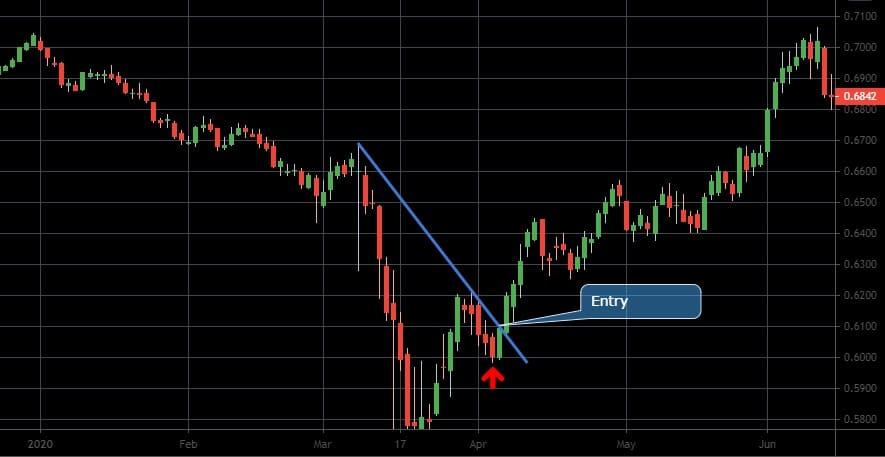 best trading strategies swing