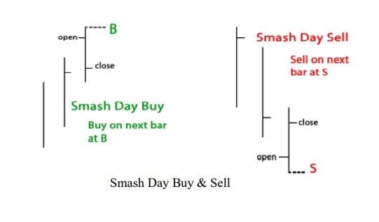 smash day trading pattern