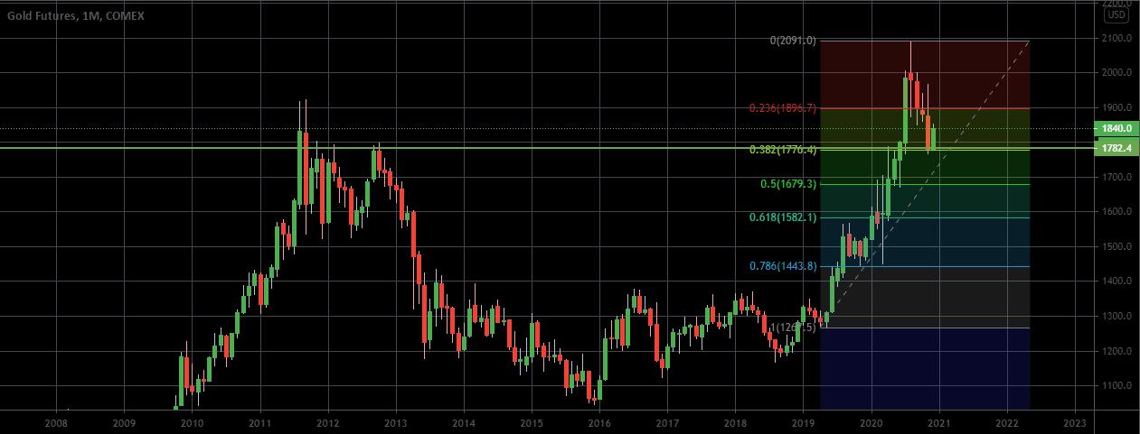 Is gold bullish again. technical analysis
