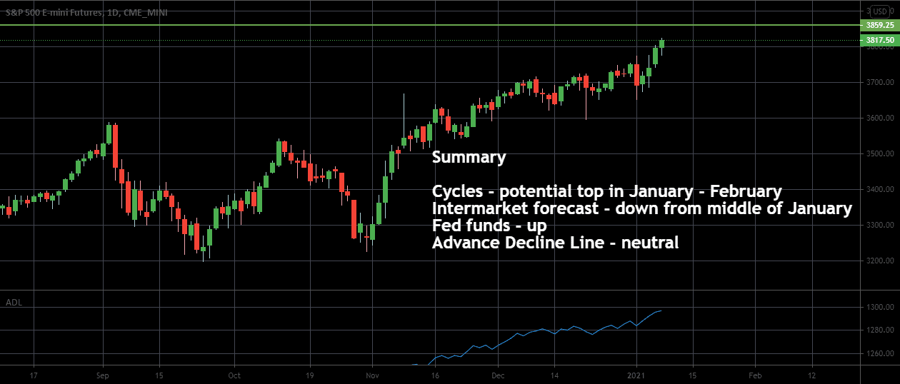 Is sP500 setting for a pullback? Technical analysis