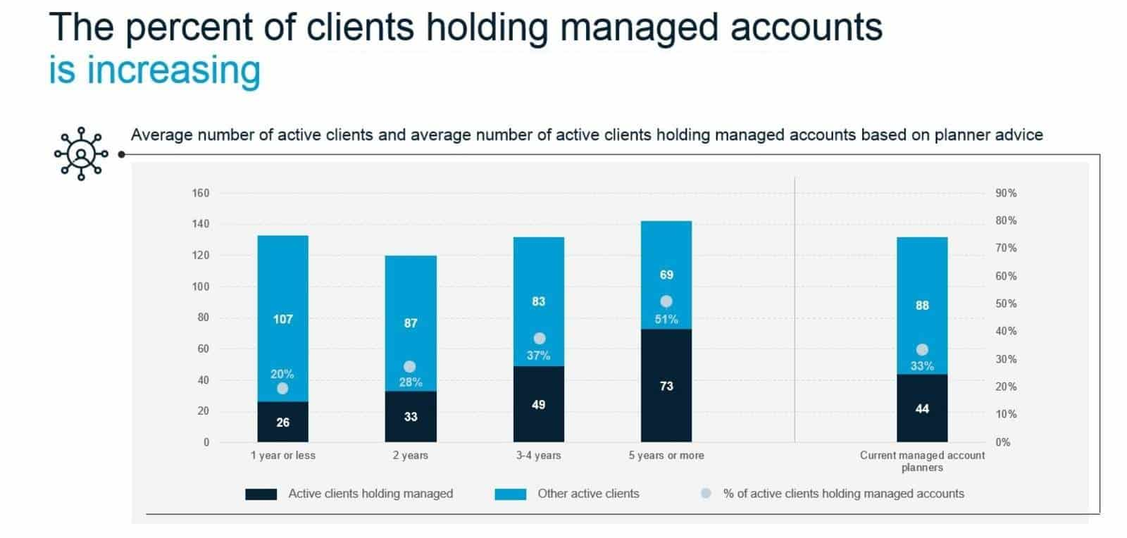 Find Best Managed Accounts