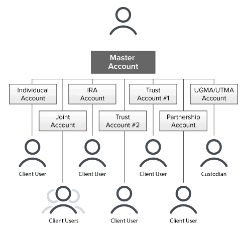 managed accounts schematic