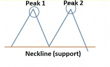 trading double top