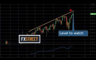 sp500 analysis chart