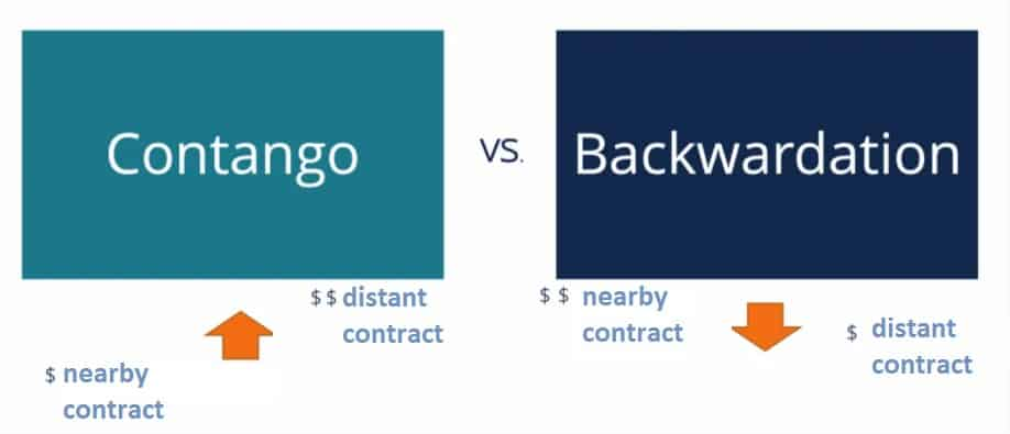 contango backwardation definition difference