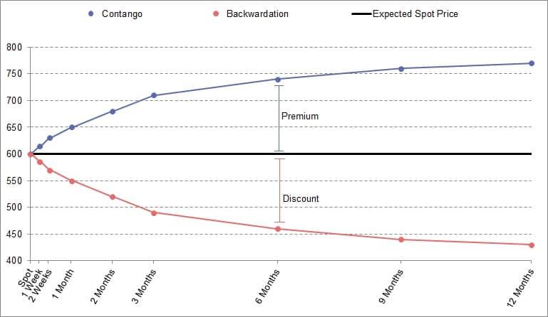 contango vs backwardation