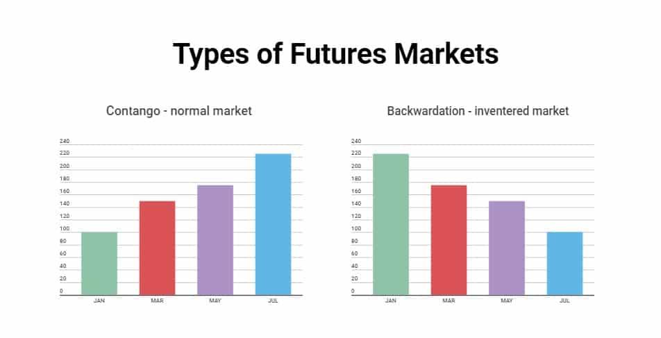 futures markets contango backwardation
