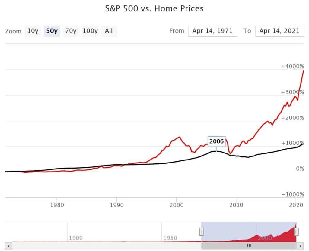 real estate vs stock market graph