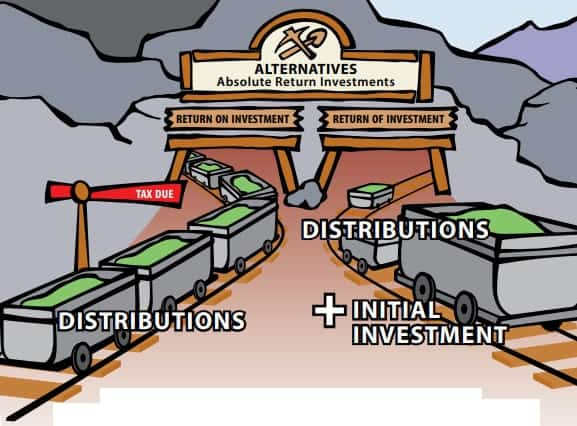 Alternative-Investment-returns on and of investments