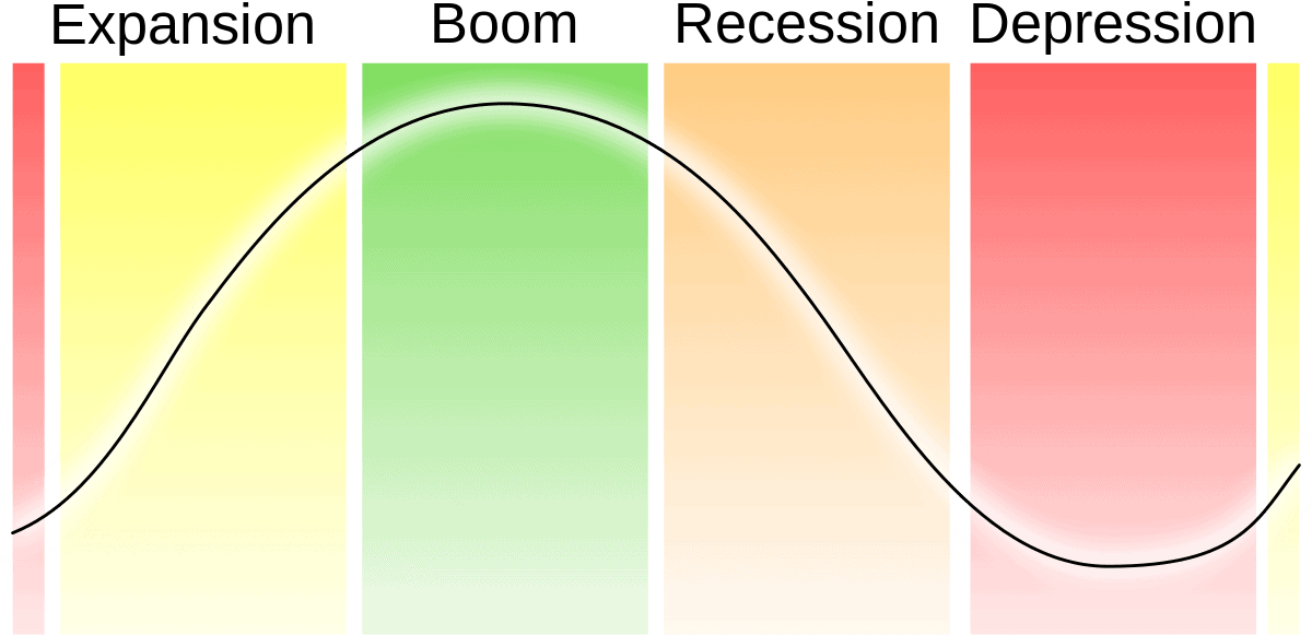 Economic_cycles