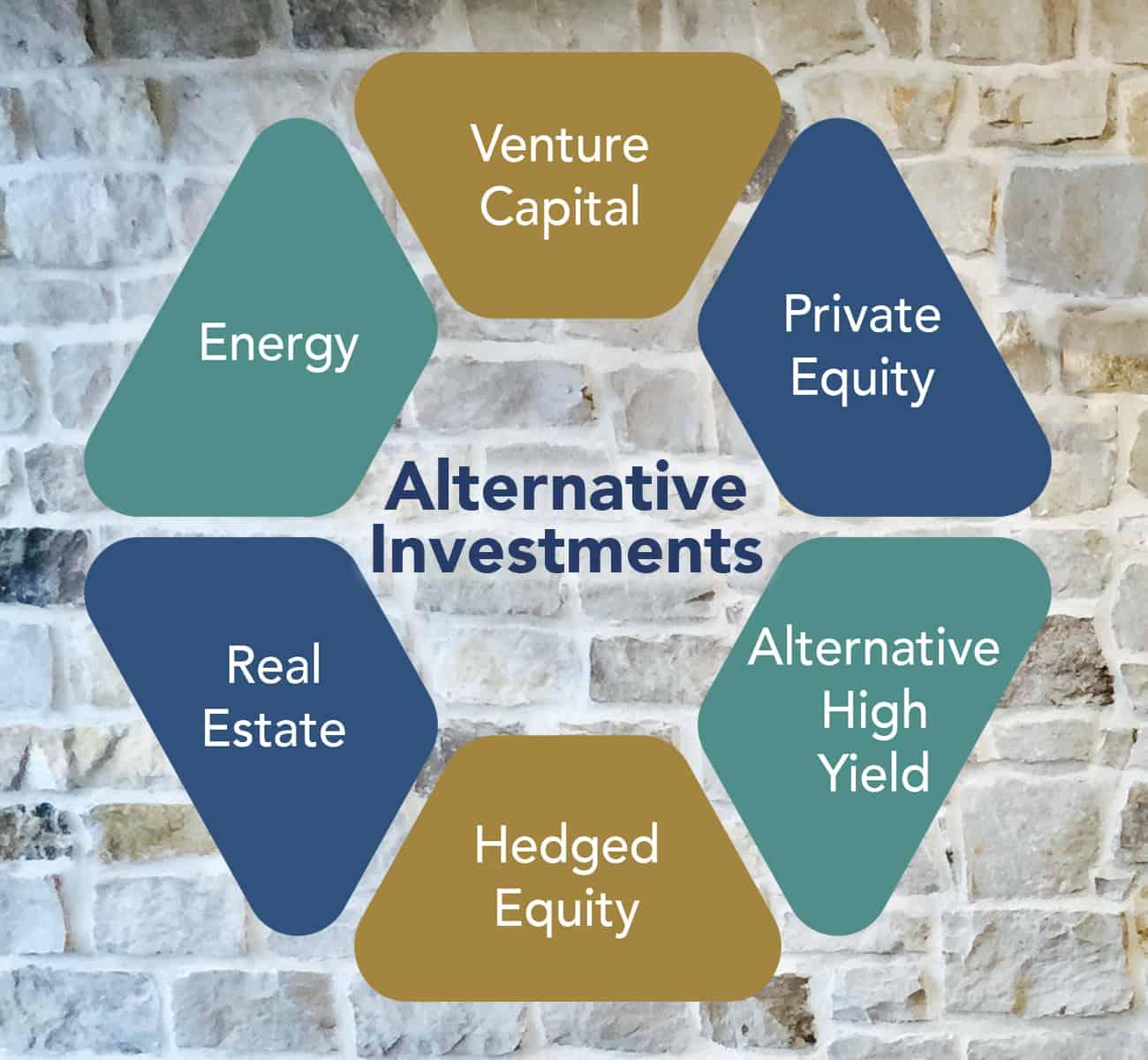 alternative investments types