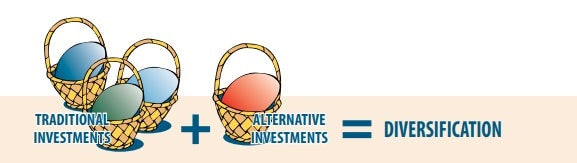 alternative investments diversification example