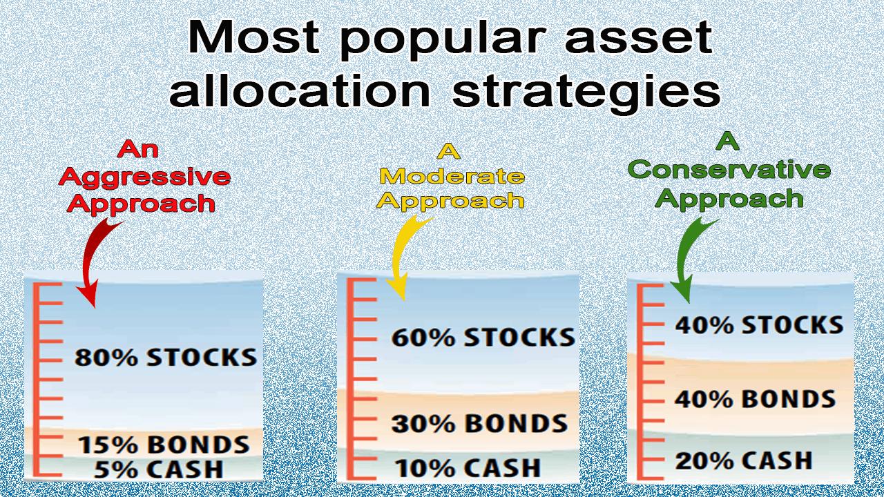 asset allocation strategies