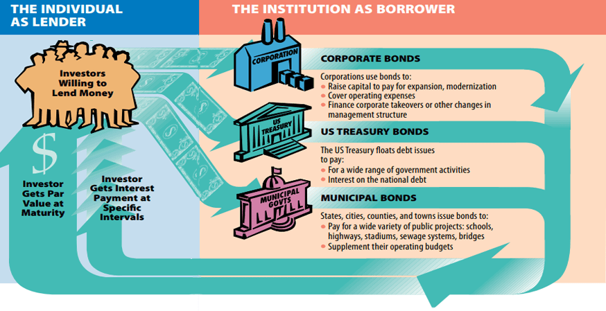 basics how to invest in bonds