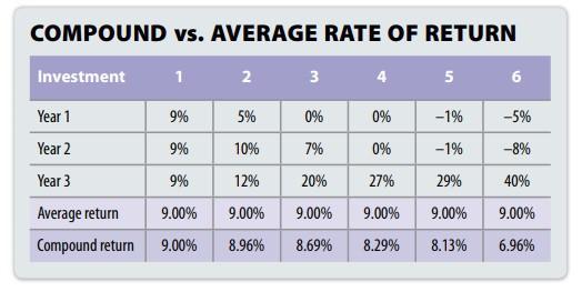 compound vs average rate of return
