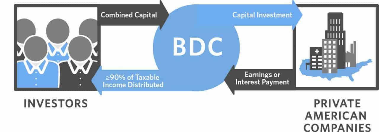 how bdcs work
