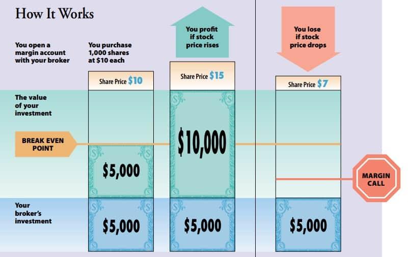 how buying on margin works schematic