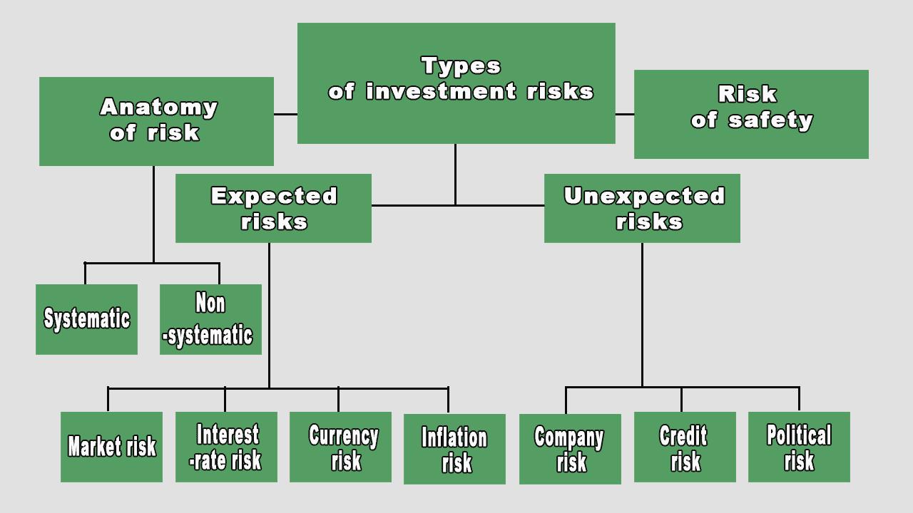 investment risks schematic