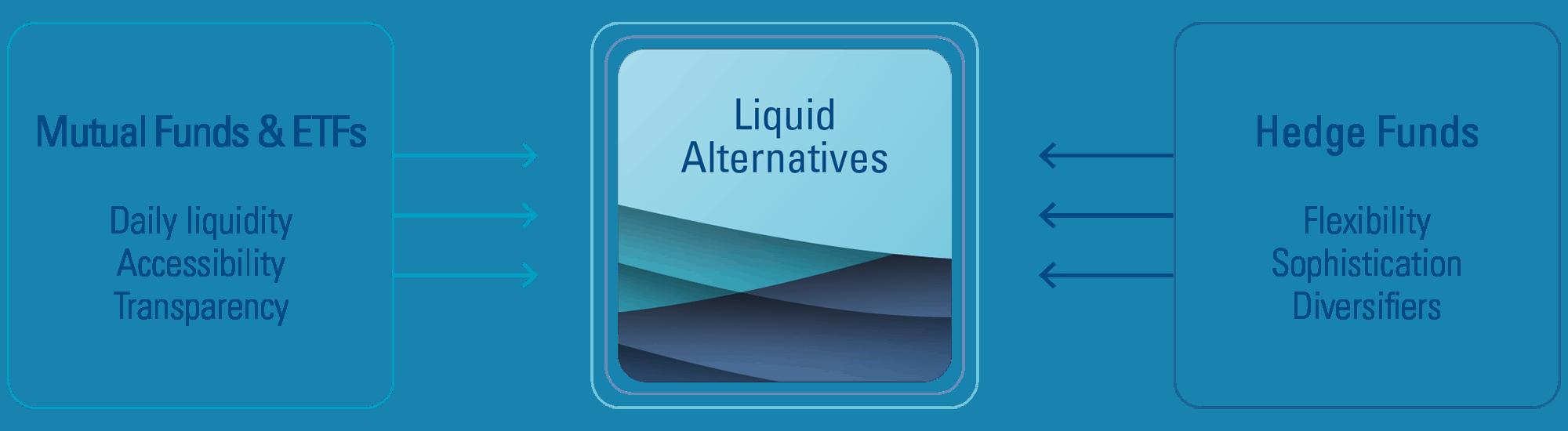 liquid alts diagram