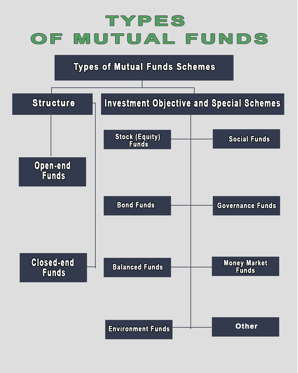 mutual funds schematic graph