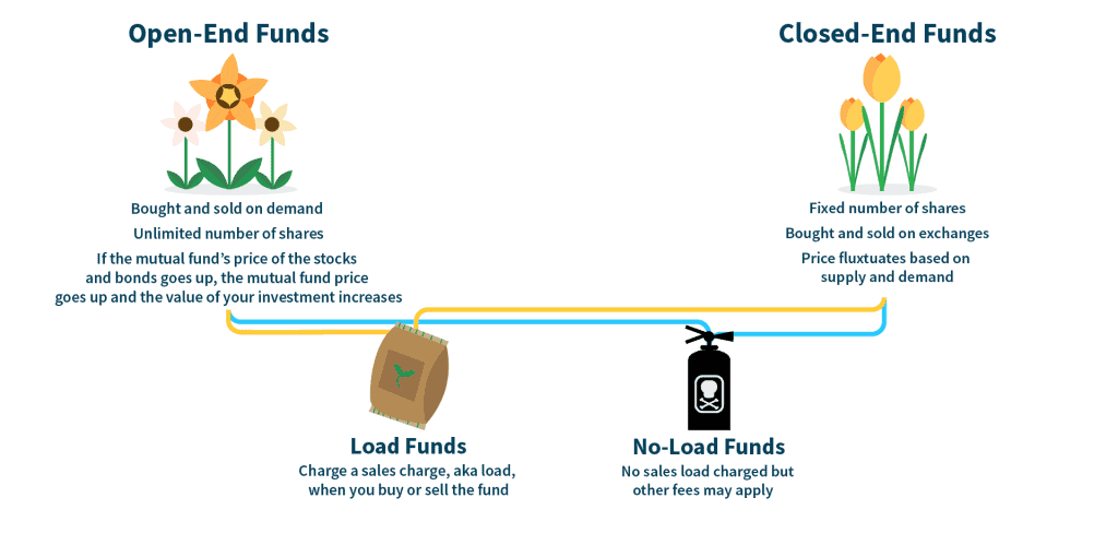 open-and-closed-end funds