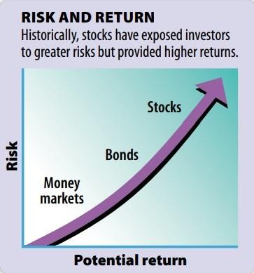 risk-investing