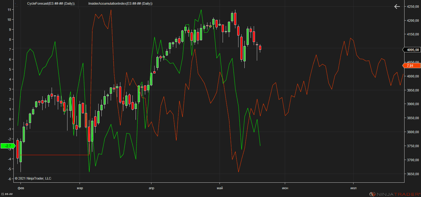 sp500 may 20 2021