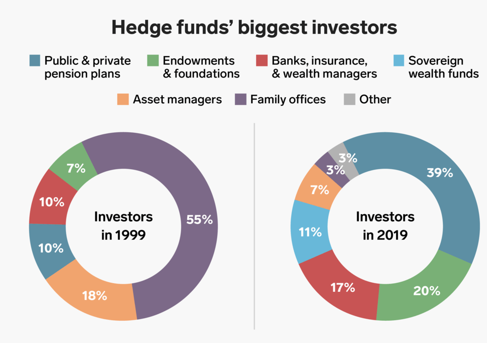 who invests in hedge funds