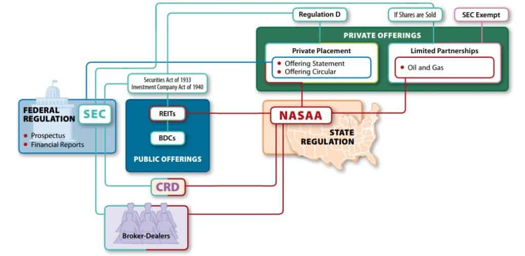 who regulates alternative investment funds schematic