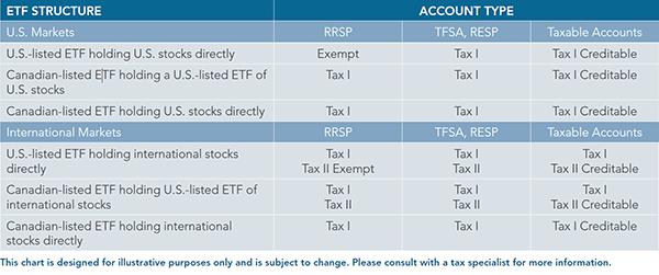 tax Guide etf