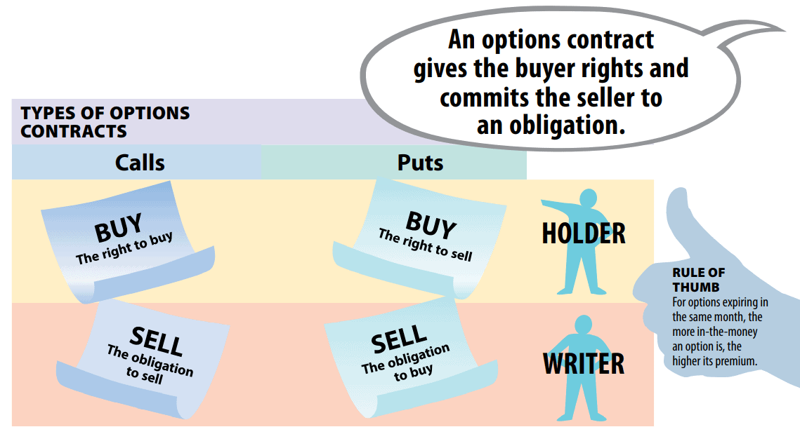 option contract explained