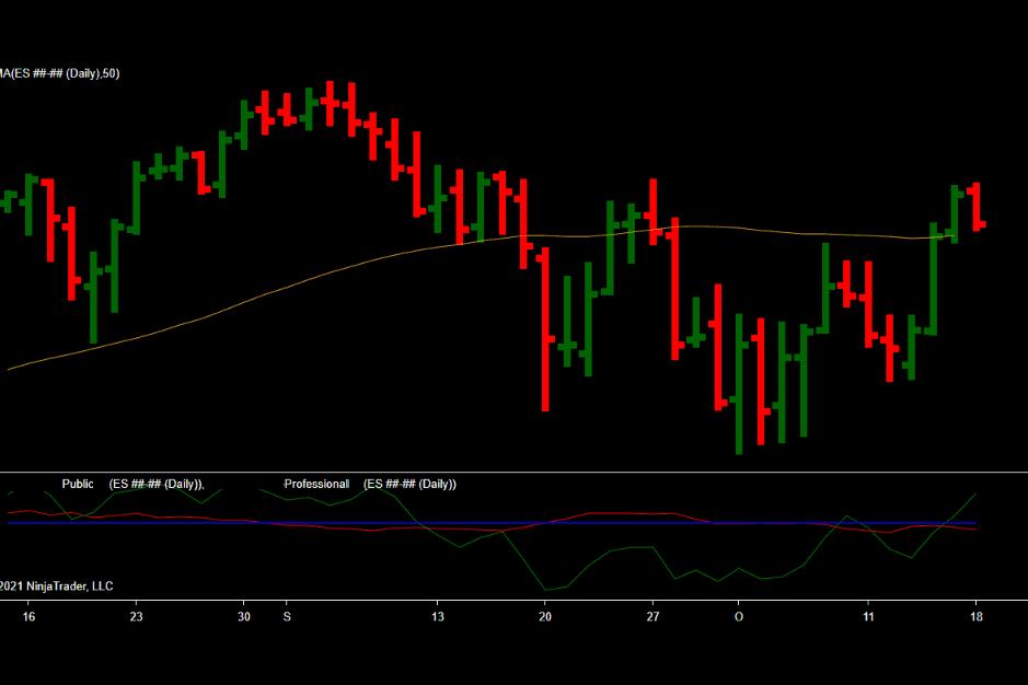 ES ##-## (Daily) 2021_10_18 (3_38_51 PM)forecast sp500