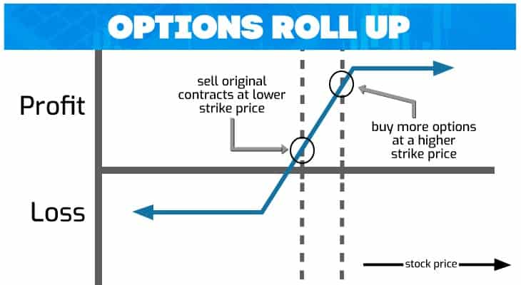 options_roll_up