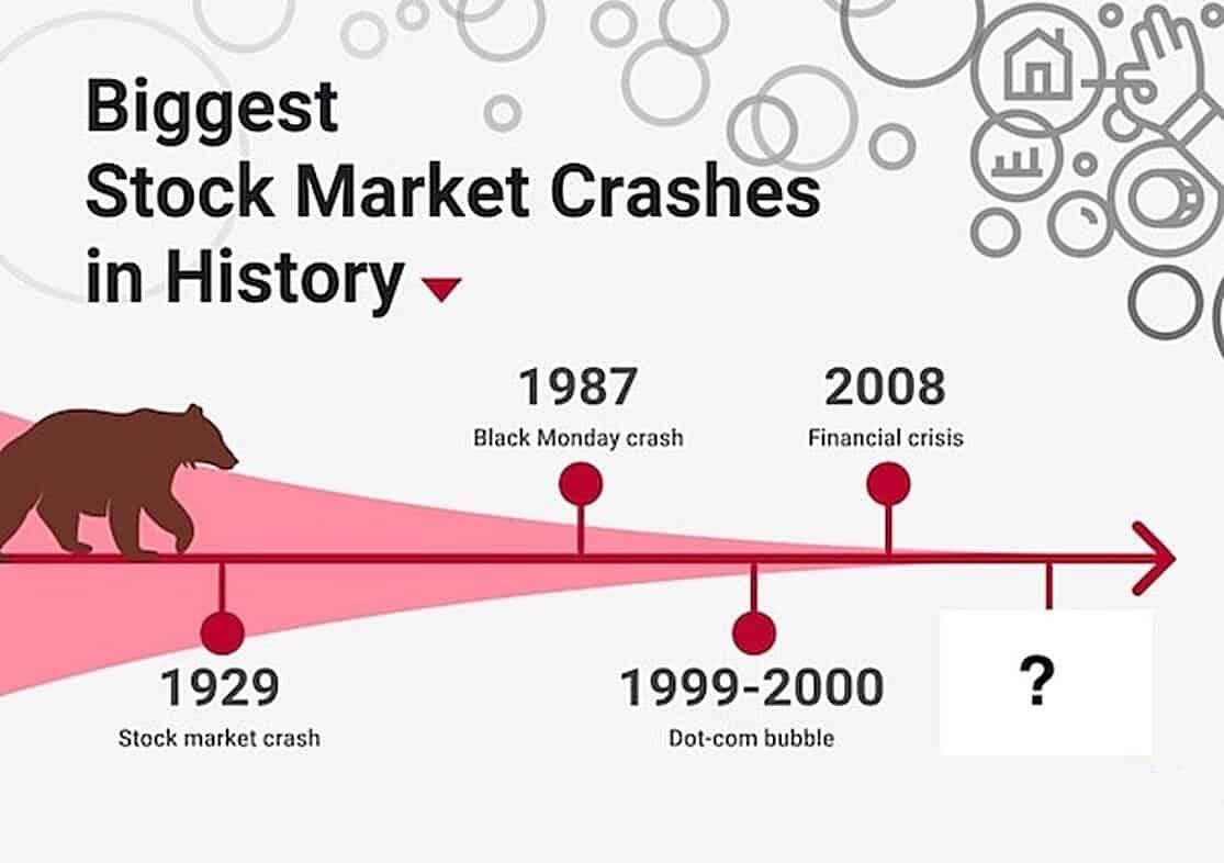 us stock market crash history